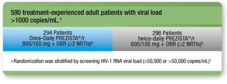 590 treatment-experienced adult patients with viral load > 1000 copies/ml.