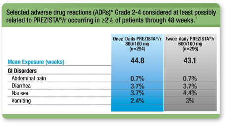 Selected adverse drug reactions (ADRs)* Grade 2-4 considered at least possibly related to PREZISTA®/r occurring in >= 2% pf patients through 48 weeks.
