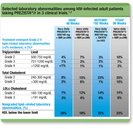 Selected laboratory abnormalities among HIV-infected adult patients taking PREZISTA®/r in 3 clinical trials.