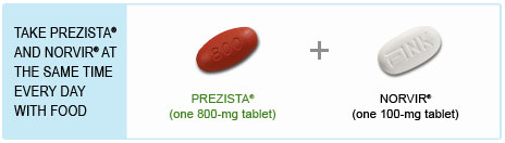 Take PREZISTA® and Norvir® at the same time every day with food